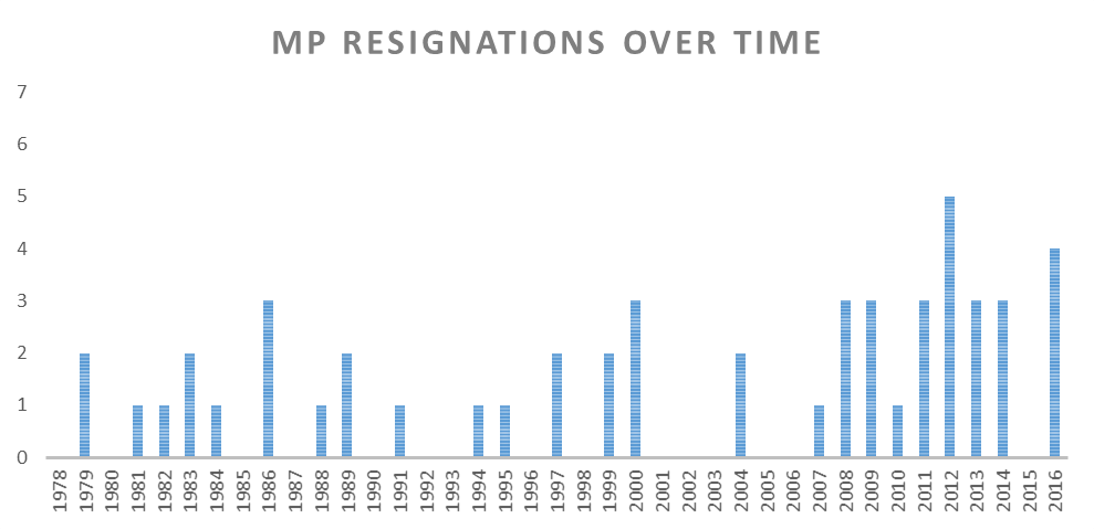 mp-resignations-over-time