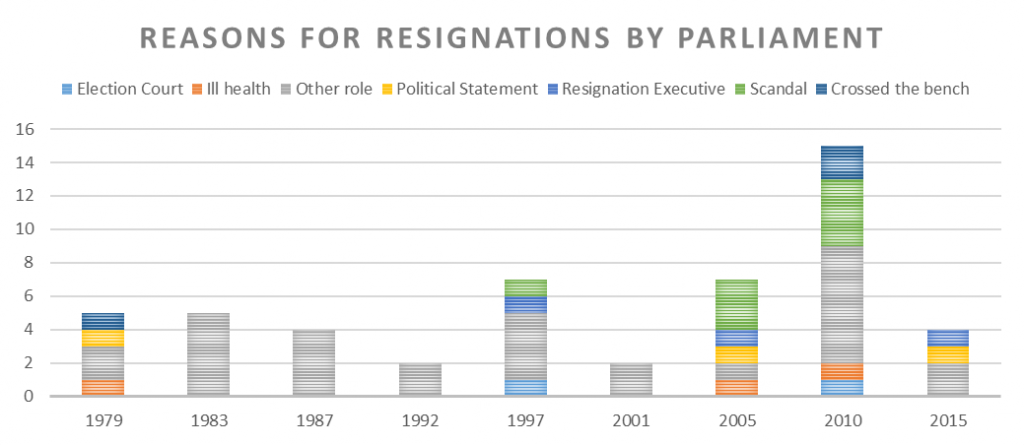 reasons-mp-resign-over-time